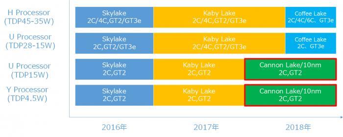 Intel sẽ ra mắt các chip đa dụng Coffee Lake 6 lõi trong 2018-1