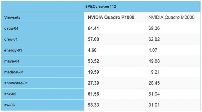 [Review] Đánh giá NVIDIA Quadro P1000-13