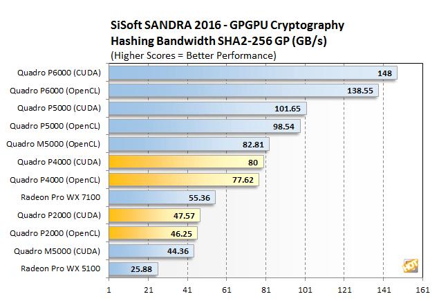 [Review] Đánh giá NVIDIA Quadro P4000 và P2000-12