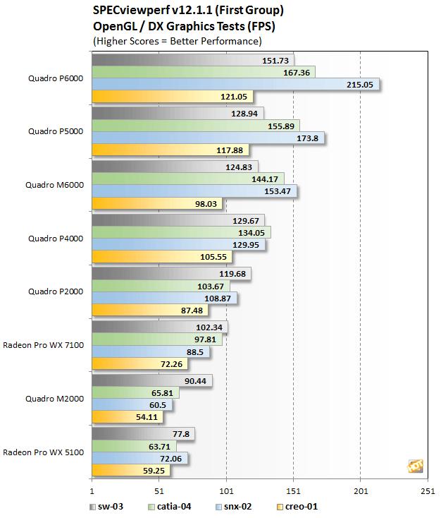 [Review] Đánh giá NVIDIA Quadro P4000 và P2000-13