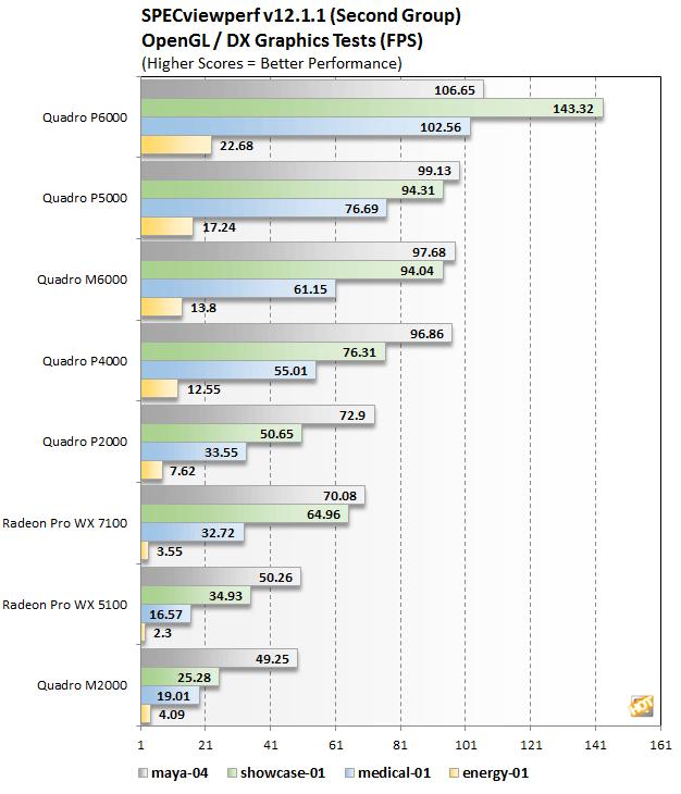 [Review] Đánh giá NVIDIA Quadro P4000 và P2000-14
