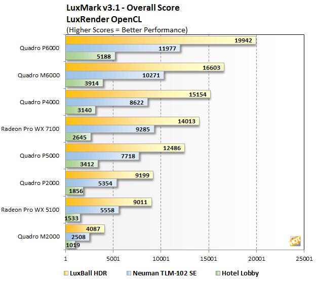 [Review] Đánh giá NVIDIA Quadro P4000 và P2000-15
