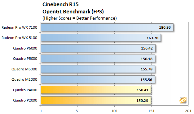 [Review] Đánh giá NVIDIA Quadro P4000 và P2000-16