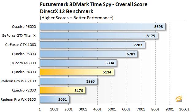[Review] Đánh giá NVIDIA Quadro P4000 và P2000-17