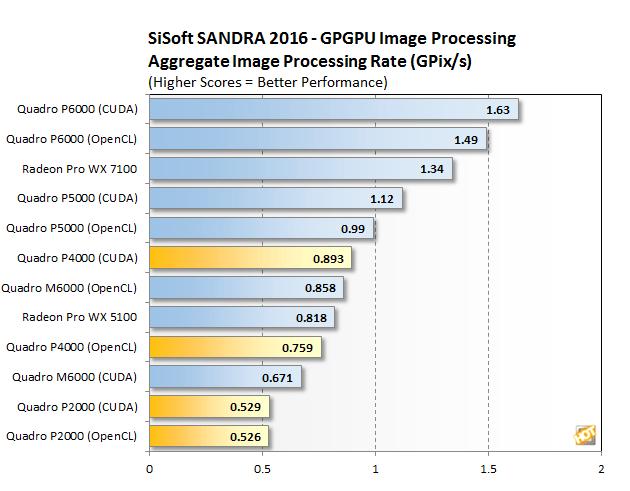 [Review] Đánh giá NVIDIA Quadro P4000 và P2000-9