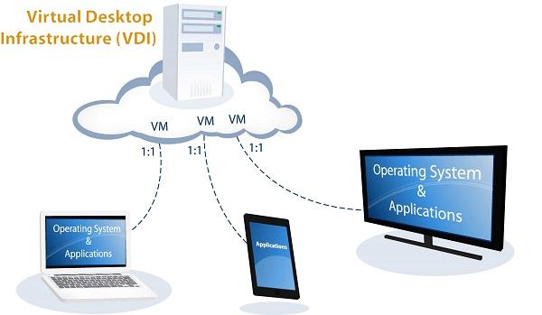 Sơ lược về giải pháp Virtual Desktop Infrastructure cho doanh nghiệp