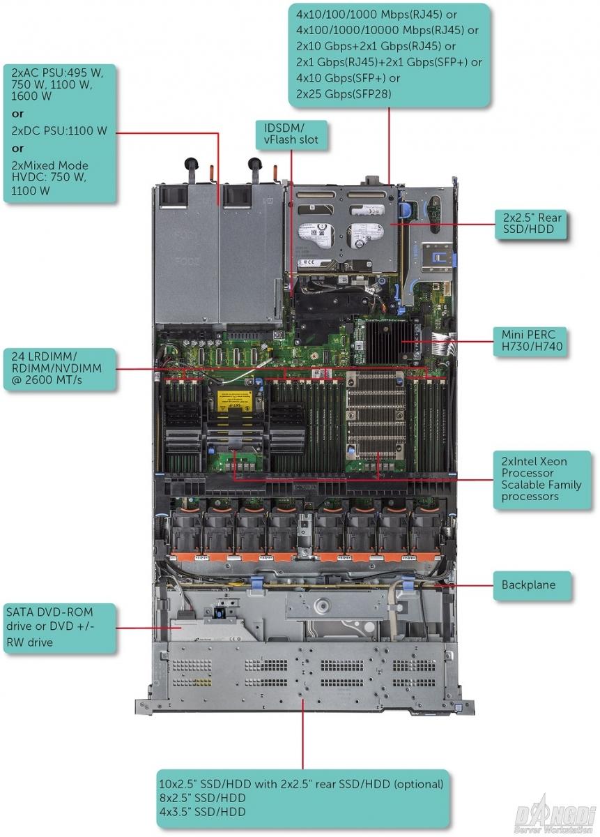 Sơ đồ chỉ dẫn Dell PowerEdge R640