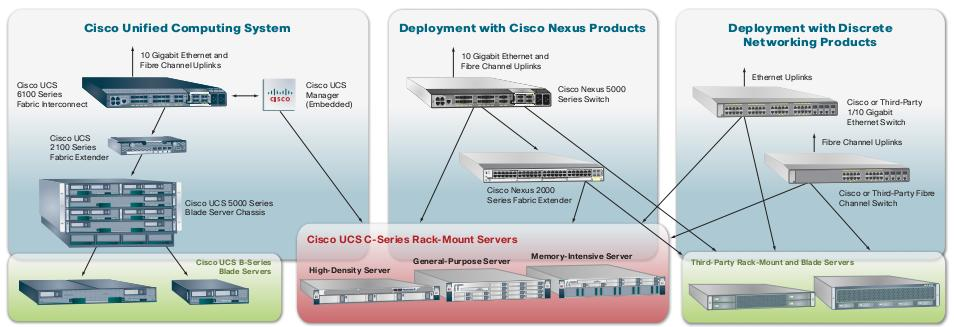 Giải pháp Hệ thống Điện toán Hợp nhất của Cisco