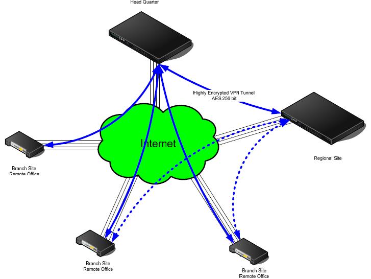 Giải pháp kết nối Internet tin cậy cho Doanh nghiệp