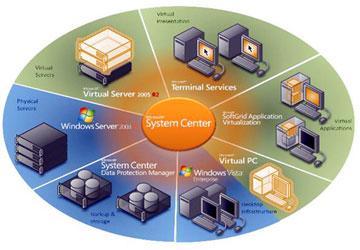 Giới thiệu công nghệ chuyển mạch Trung tâm dữ liệu Cisco Nexus