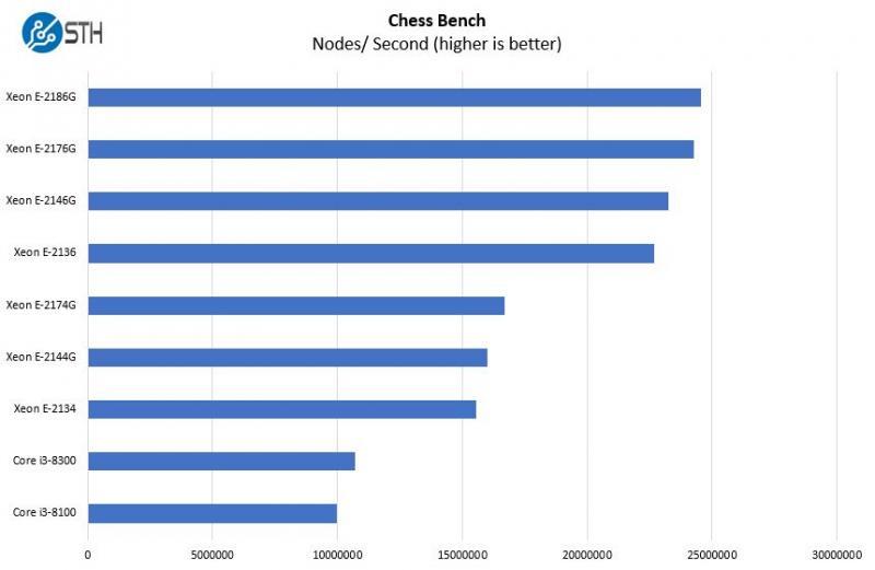 [Review] Đánh giá máy chủ Dell EMC PowerEdge R340-26
