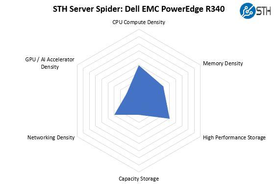 [Review] Đánh giá máy chủ Dell EMC PowerEdge R340-28