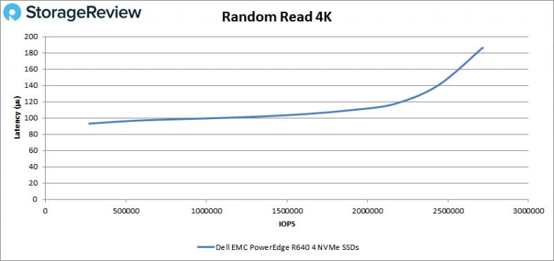 [Review] Đánh giá máy chủ Dell EMC PowerEdge R640-11