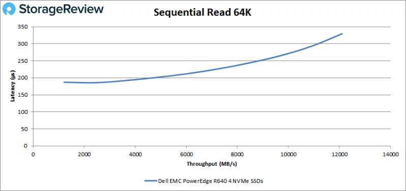 [Review] Đánh giá máy chủ Dell EMC PowerEdge R640-15