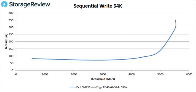 [Review] Đánh giá máy chủ Dell EMC PowerEdge R640-17