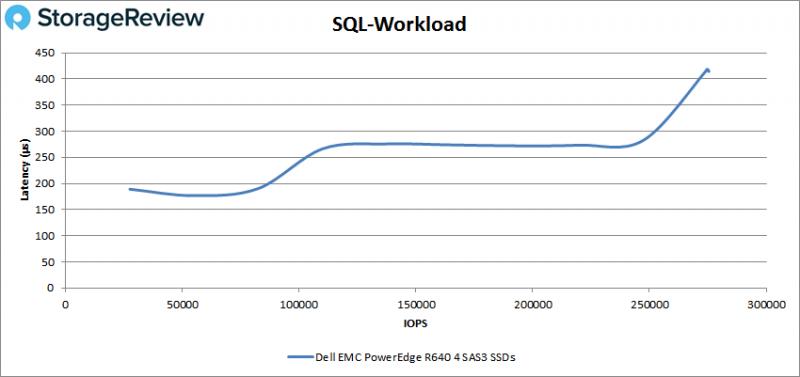[Review] Đánh giá máy chủ Dell EMC PowerEdge R640-18
