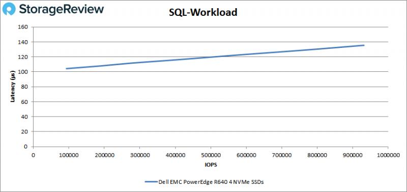 [Review] Đánh giá máy chủ Dell EMC PowerEdge R640-19