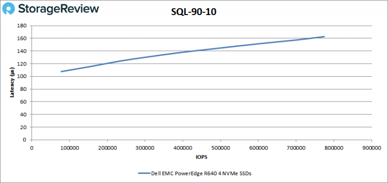 [Review] Đánh giá máy chủ Dell EMC PowerEdge R640-21