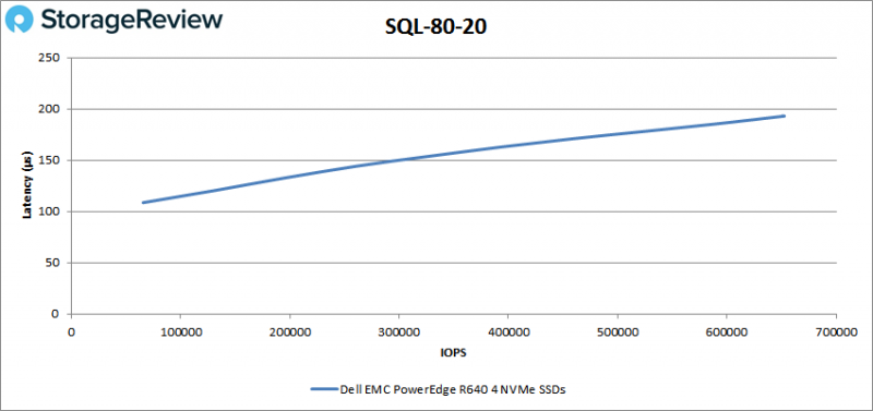 [Review] Đánh giá máy chủ Dell EMC PowerEdge R640-23