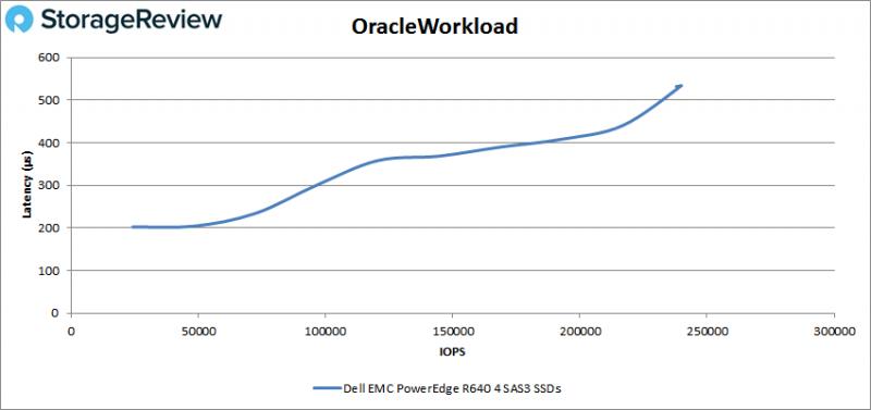[Review] Đánh giá máy chủ Dell EMC PowerEdge R640-24