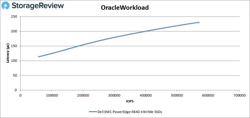 [Review] Đánh giá máy chủ Dell EMC PowerEdge R640-25