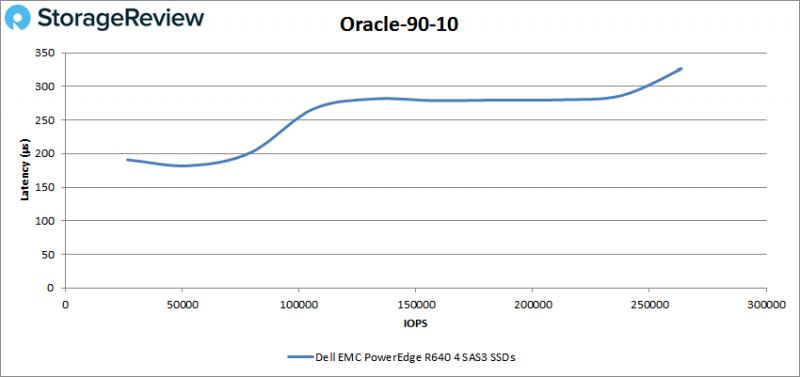 [Review] Đánh giá máy chủ Dell EMC PowerEdge R640-26