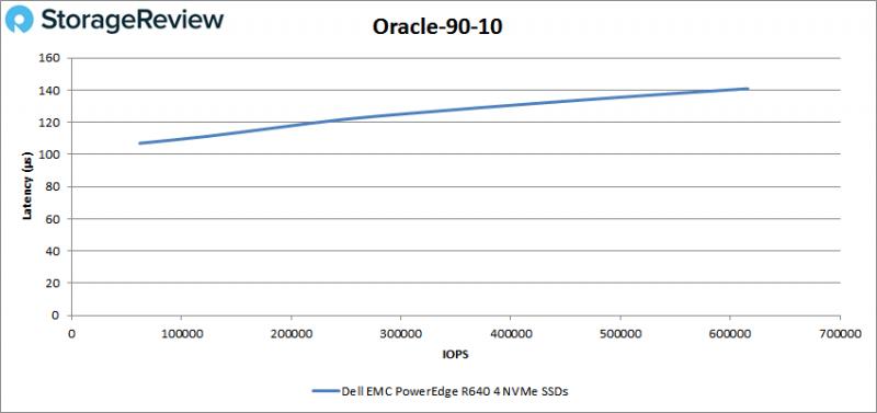 [Review] Đánh giá máy chủ Dell EMC PowerEdge R640-27