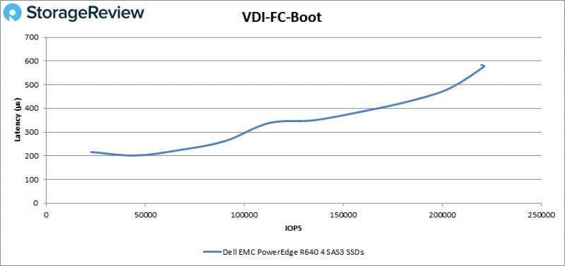 [Review] Đánh giá máy chủ Dell EMC PowerEdge R640-30