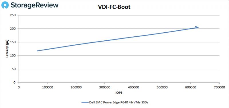 [Review] Đánh giá máy chủ Dell EMC PowerEdge R640-31