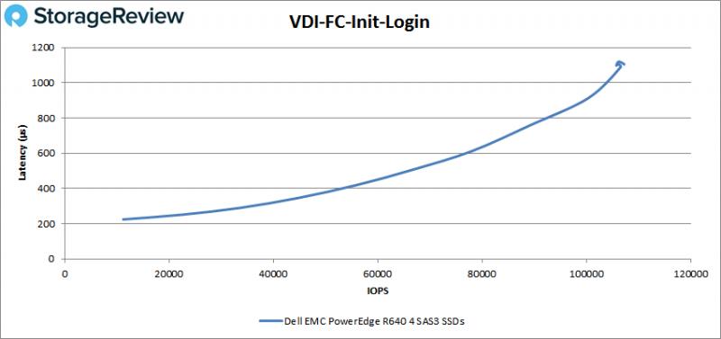 [Review] Đánh giá máy chủ Dell EMC PowerEdge R640-32