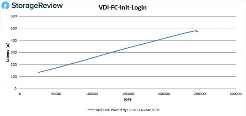 [Review] Đánh giá máy chủ Dell EMC PowerEdge R640-33