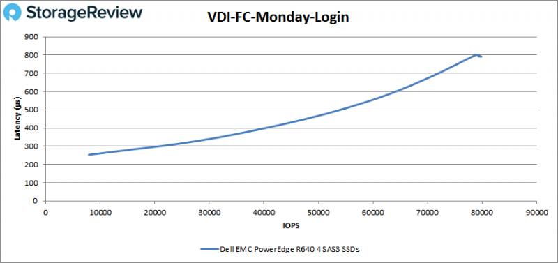 [Review] Đánh giá máy chủ Dell EMC PowerEdge R640-34