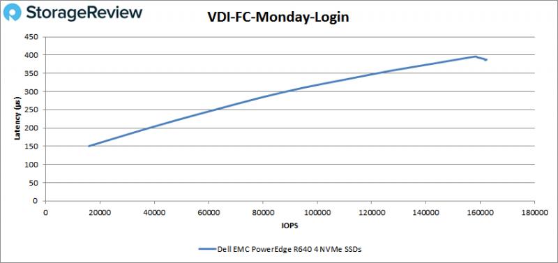 [Review] Đánh giá máy chủ Dell EMC PowerEdge R640-35