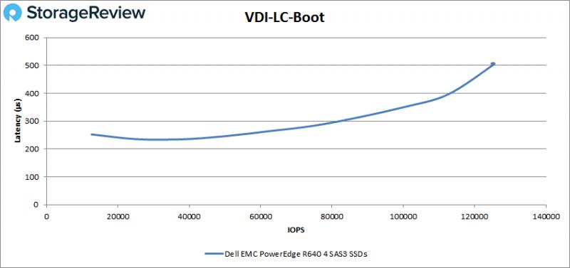 [Review] Đánh giá máy chủ Dell EMC PowerEdge R640-36