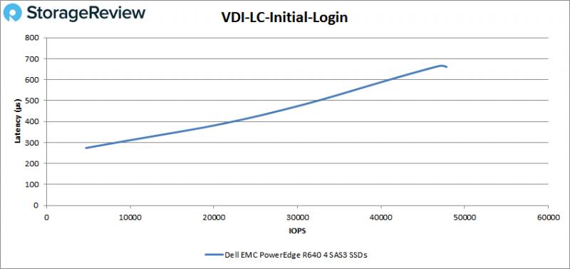 [Review] Đánh giá máy chủ Dell EMC PowerEdge R640-38