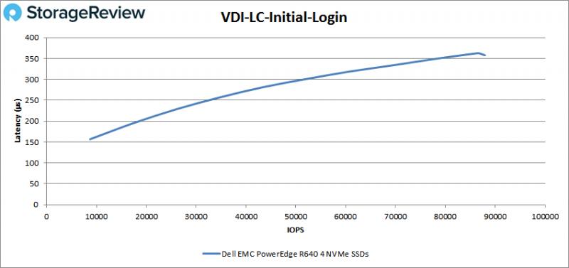 [Review] Đánh giá máy chủ Dell EMC PowerEdge R640-39