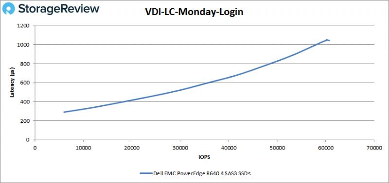 [Review] Đánh giá máy chủ Dell EMC PowerEdge R640-40