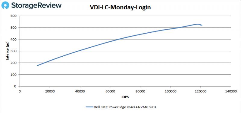 [Review] Đánh giá máy chủ Dell EMC PowerEdge R640-41