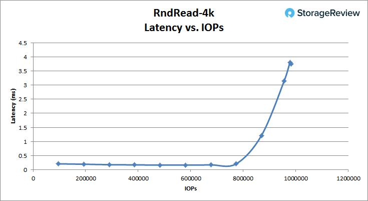 [Review] Đánh giá máy chủ Dell EMC PowerEdge R740xd-21