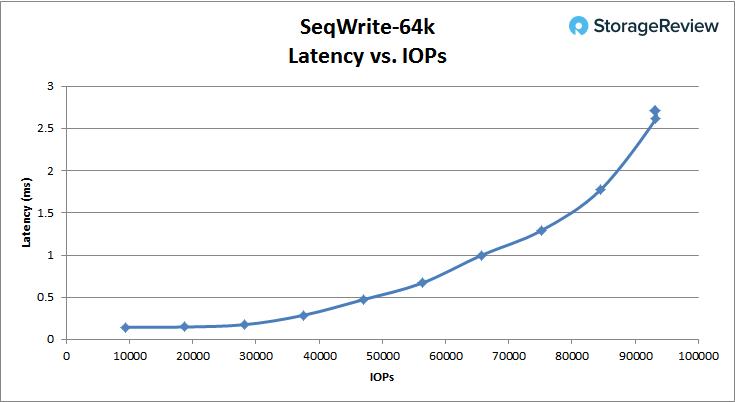[Review] Đánh giá máy chủ Dell EMC PowerEdge R740xd-24