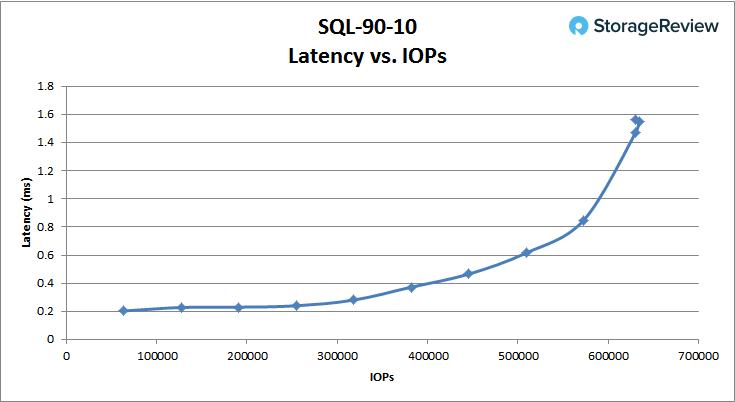 [Review] Đánh giá máy chủ Dell EMC PowerEdge R740xd-26