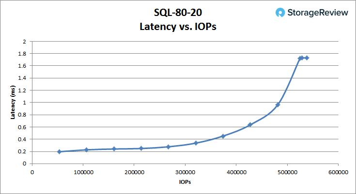 [Review] Đánh giá máy chủ Dell EMC PowerEdge R740xd-27