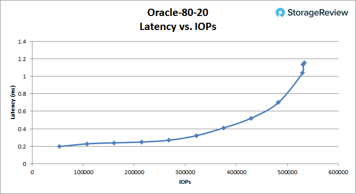 [Review] Đánh giá máy chủ Dell EMC PowerEdge R740xd-30