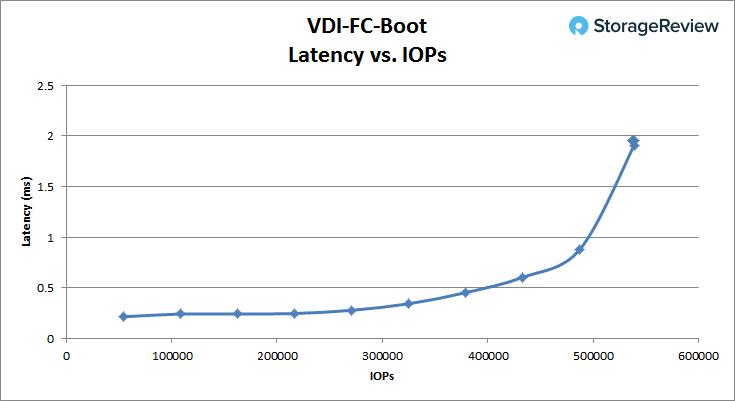 [Review] Đánh giá máy chủ Dell EMC PowerEdge R740xd-31
