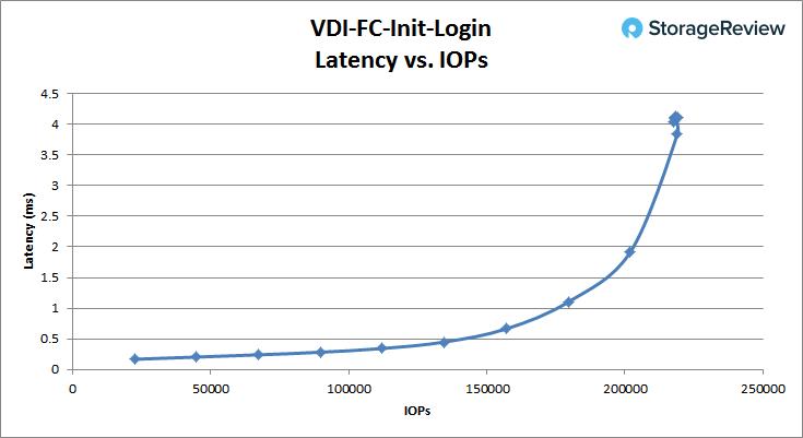 [Review] Đánh giá máy chủ Dell EMC PowerEdge R740xd-32