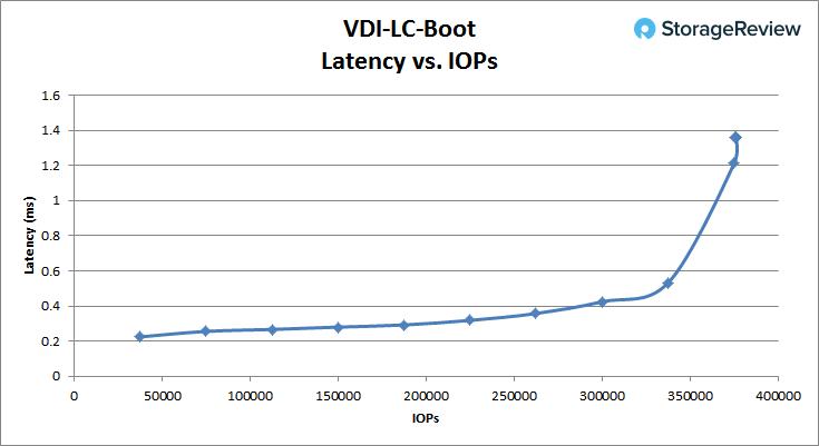 [Review] Đánh giá máy chủ Dell EMC PowerEdge R740xd-34