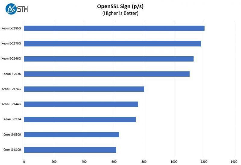 [Review] Đánh giá máy chủ Dell EMC PowerEdge T140-19