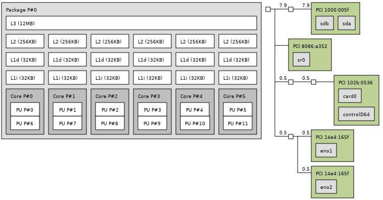 [Review] Đánh giá máy chủ Dell EMC PowerEdge T340-18