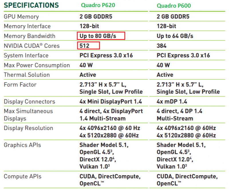 Thông số NVIDIA Quadro P620 về đồ họa