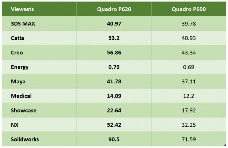 So sánh NVIDIA Quadro P620 và thế hệ trước